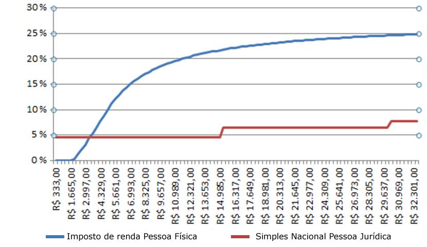 Gráfico IRPF X Simples